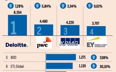 ETL Global, entre las empresas de servicios profesionales que más crecieron en 2019